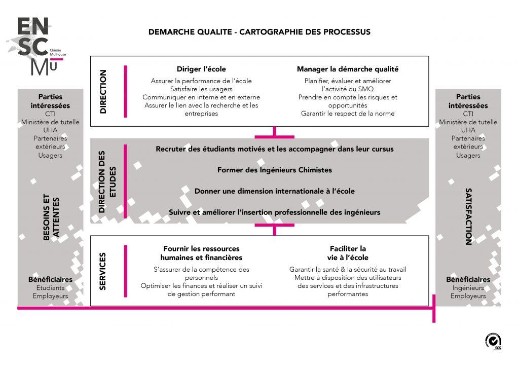 Cartographie des processus qualité